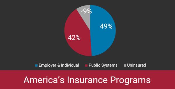 America's Insurance Programs