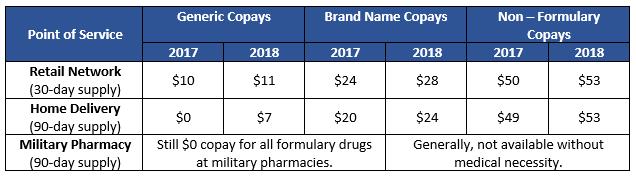 TRICARE Prescription Changes